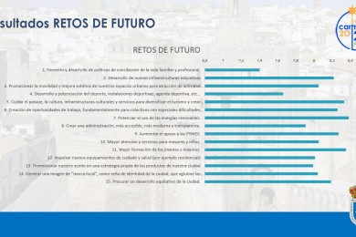 retos del futuro RESULTADOS