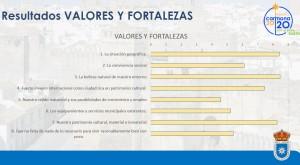 valores y fortalezas RESULTADOS